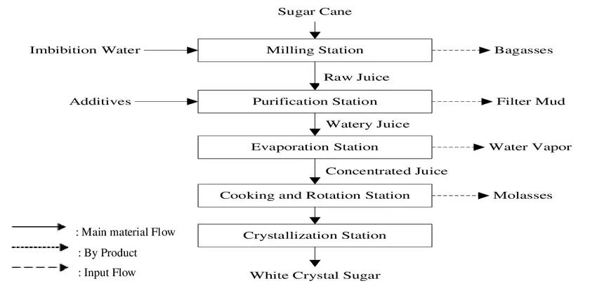 Flowchart of White Crystal Sugar processing